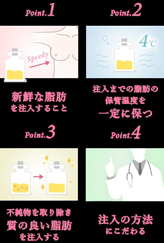 肪注入における大切な要素図