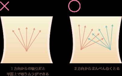 クリスクロス法の説明画像