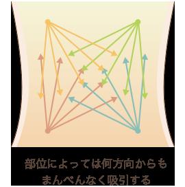 クリスクロス法の説明画像2