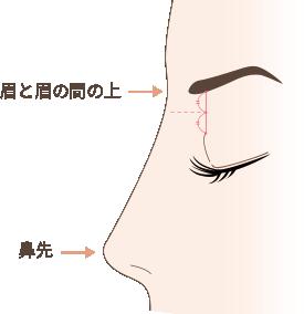 不自然な高い鼻(アバター鼻)
